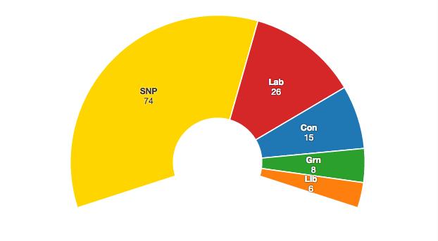 Projecció dels resultats electorals a Escòcia, segons el sondatge de setembre de 2015.