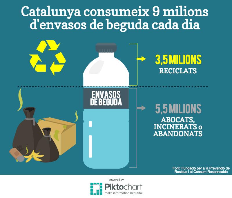 Consum ampolles de beguda, reciclades i abandonades a Catalunya