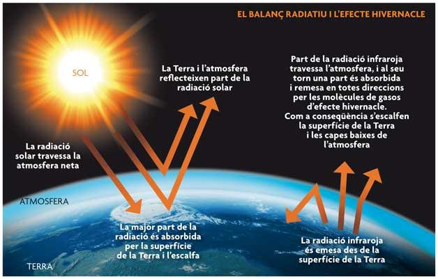 Figura 1. Esquema simplificat del balanç energètic en el planeta Terra.