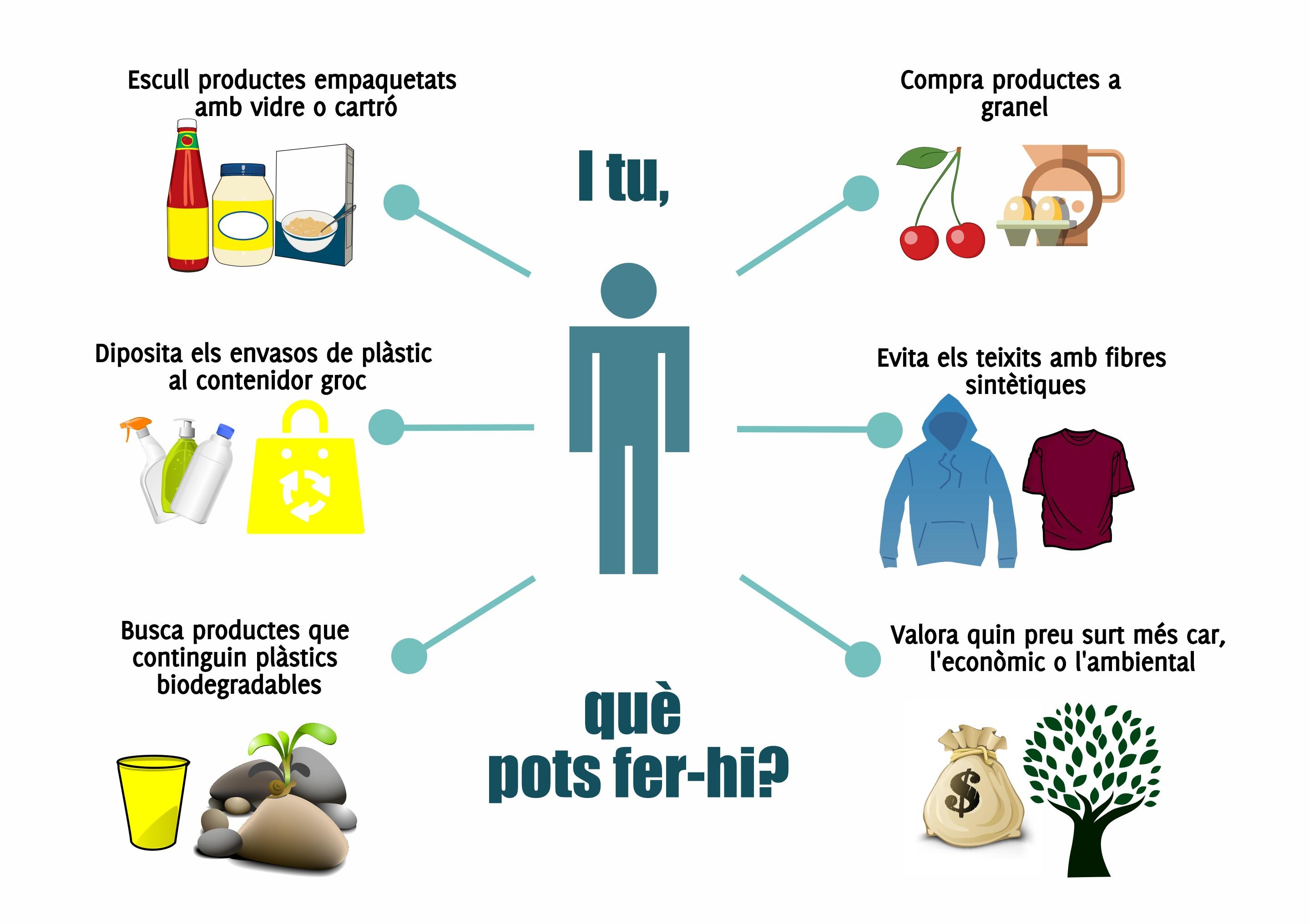 accions consumidor per reduir consum plàstic