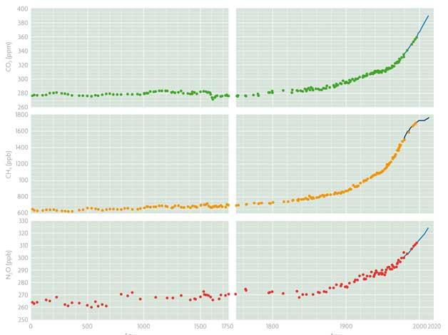 Figura 2. Concentracions de gasos a l'atmosfera durant l'era industrial (dreta) i des de l'any 0 fins 1750 (esquerra).