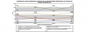 Grafics CIS sobre Independència_Aragón