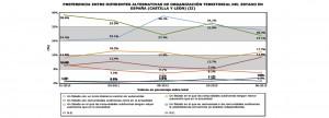 Grafics CIS sobre Independència_Castilla y León