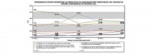 Grafics CIS sobre Independència_Madrid