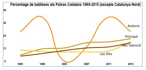 Elaboració a partir de dades de l'Institut Català de les Dones i de l'Instituto de la Mujer y para la Igualdad de Oportunidades
