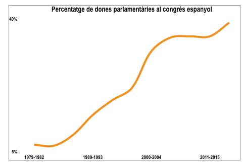 elaboració a partir de dades de l'Institut Català de les Dones.