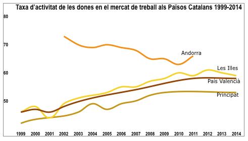 Les dades són extretes de l'Idescat, l'Instituto de la Mujer y para la Igualdad de Oportunidades i el Departament d'Estadística d'Andorra.