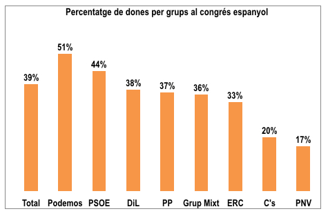 Elaboració a partir de dades del Ministeri d'Interior espanyol.