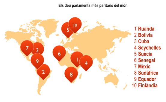 Els deu parlaments més igualitaris del 2015: elaboració a partir de dades de l'IPU: nota per al cas de Sud-àfrica: les xifres de la distribució d'escons no inclouen els 36 delegats rotatoris especials designats sobre una base 'ad hoc'. Tots els percentatges que s'indiquen, per tant, es calculen sobre la base de 54 llocs permanents.