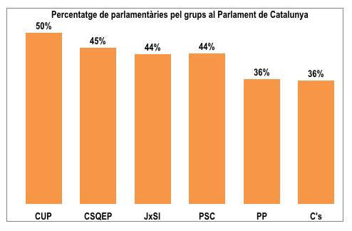 Elaboració a partir de dades del Parlament de Catalunya.
