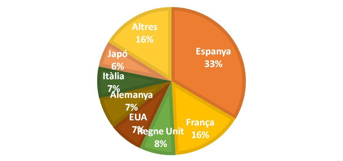 Dades extretes del'anàlisi de Cinco Días Banc Internacional de Pagaments de Basilea