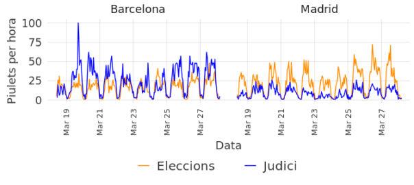 desconnexió catalunya espanya judici eleccions joe brew