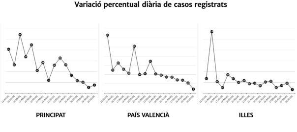 gràfics alentiment Covid-19