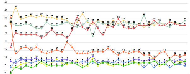 Qui guanyarà eleccions 2021 Catalunya enquestes